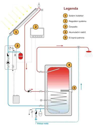 Modelovy Priklad Uspory Rodinneho Domu Na Ohrev Teple Vody